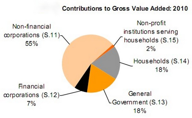 Non-financial coporations key players in the 2010 economy