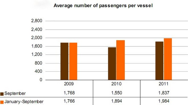 Cruise passengers in September up almost 33% on 2010