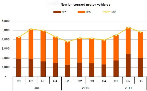 Over 310,000 licensed vehicles on the road at end of Q3