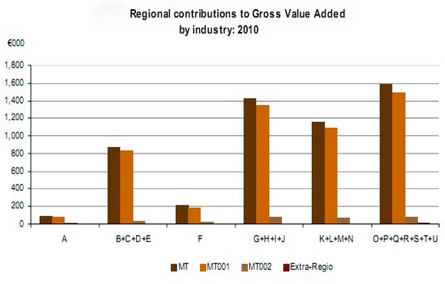 Gozo contributed 5.5% to the Gross Domestic Product