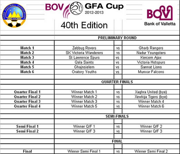 The Fixtures of the BOV GFA Cup as drawn: