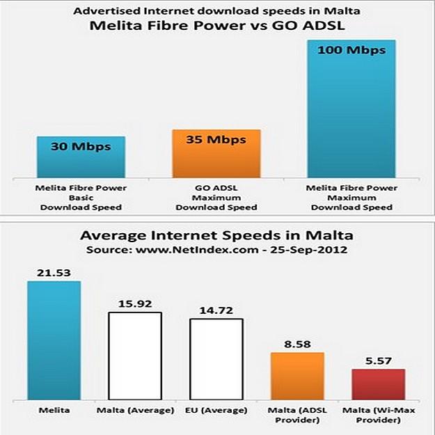 30 Mb per second on Melita TV-Internet-Telephony bundles