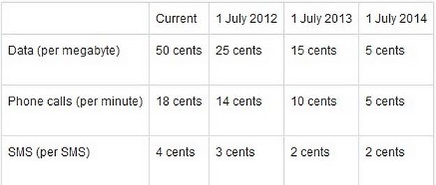 Wholesale ceilings (charged between operators) excluding VAT
