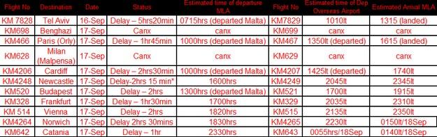 Air Malta flights disruption due to high pilot sickness levels