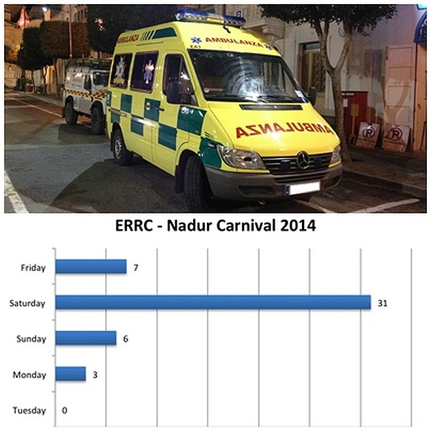 ERRC assisted a total of 41 casualties during the Nadur Carnivlal