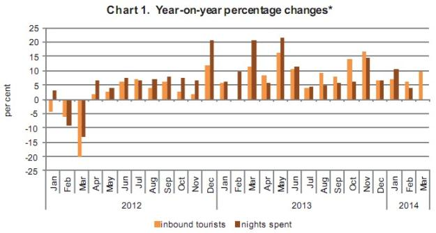 Inbound Tourist Trips increased by 7.3% in March 2014