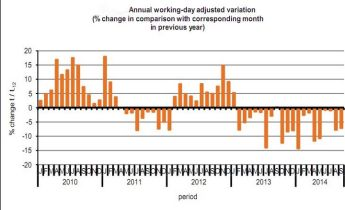 September's industrial production down by 7.1% on last year - NSO
