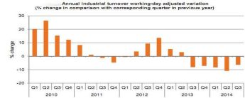 Provisional seasonally adjusted industrial turnover down 2.3% in Q3