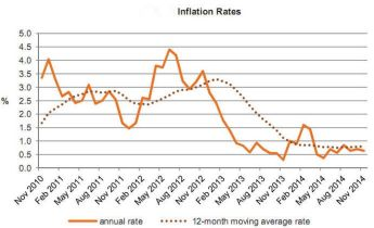Annual rate of inflation as measured by HICP stood at 0.6% in December