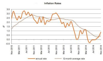 Annual rate of inflation as measured by the RPI rose slightly to 0.84%