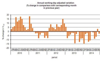 November's industrial production down 1.2% & down 2.4% on 2013