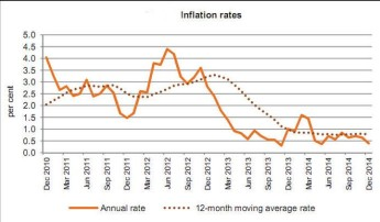 December's annual rate of inflation as measured by the HICP stood at 0.4%