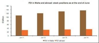Foreign Direct Investment in Malta stood at €136.8 billion in June 2014