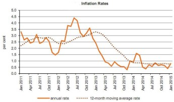 January's annual rate of inflation as measured by the HICP stood at 0.8%