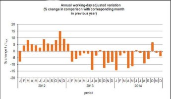 Industrial production down 3% on previous month & 3.6% on 2013