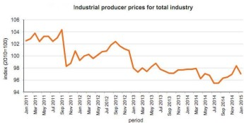 Producer price index for total industry went down by 1.34% in January