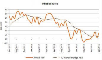 January's annual rate of inflation as measures by the RPI stood at 0.72%