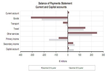 Malta's current account balance improved by €10.0 m in Q4 - NSO