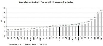 Euro area unemployment rate at 11.3% EU28 at 9.8%, Malta at 5.9%