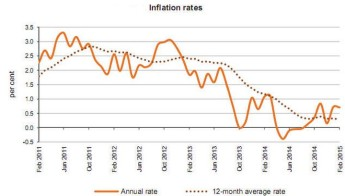 February's annual rate of inflation as measured by the RPI stood at 0.71%