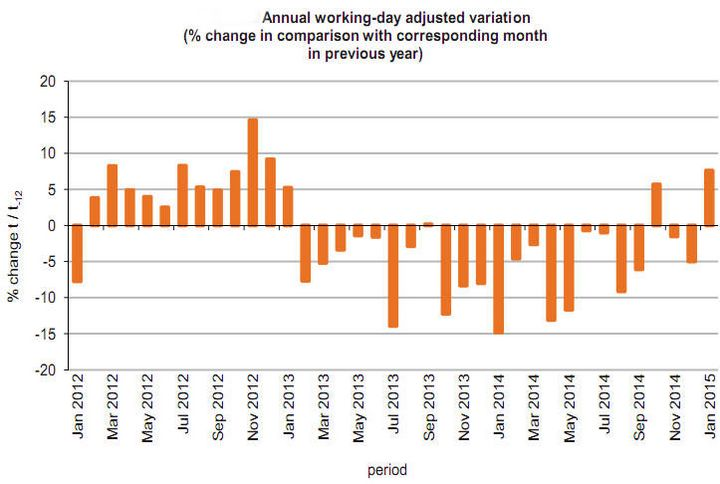 January's seasonally adjusted industrial production increased by 6.0%