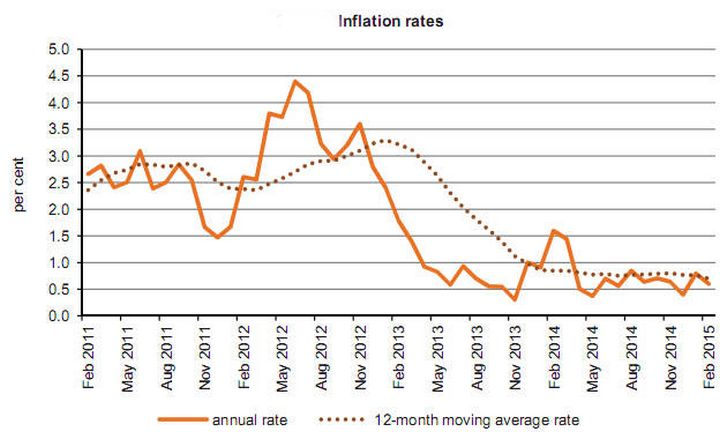 February's annual rate of inflation as measured by the HICP stood at 0.6%