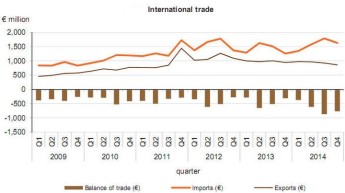 Malta's trade deficit in January stood at €99.6 m, down €8.7 m on 2014