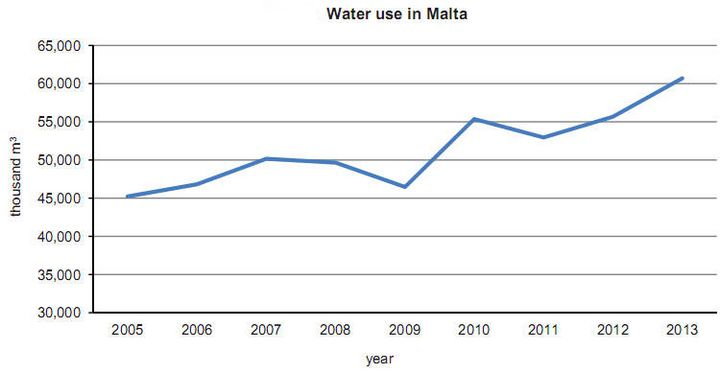 From 2005 to 2013 water use in Malta & Gozo has increased by 34.2%