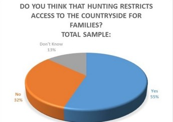 55% of the population believes hunting restricts access to countryside - DLH