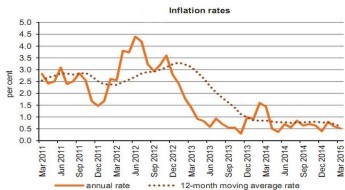 Annual rate of inflation in March as measured by the HICP stood at 0.5%