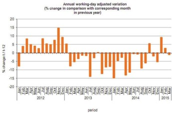 Industrial production down by 1.0% in March on last year - NSO
