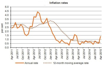 Annual rate of inflation as measured by the HICP up to 1.4% from 0.5%