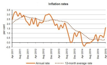 Annual rate of inflation as measured by the RPI at 1.59% up from 0.01%