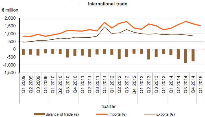 Trade deficit up by €70.6 million to €202.3 million in March - NSO