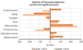 Malta's current account balance improved by €183.2 million in Q1