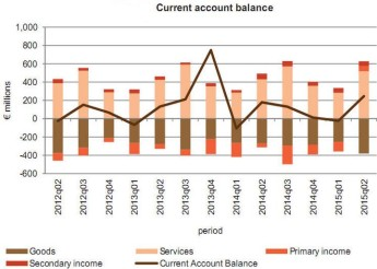 Malta's current account surplus improved by €67.0 million in Q2