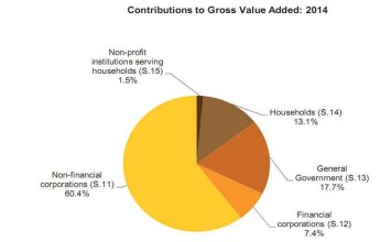 Non-financial corporations sector generated 60.4% of Gross Value Added