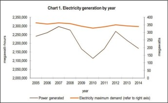 Generation of energy from renewable sources increases