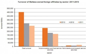 Turnover & employment of Maltese-owned foreign affiliates both up