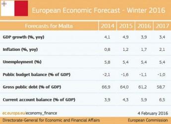 EC Winter 2016 Economic Forecast: Weathering new challenges