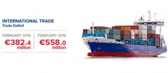 Trade deficit in February up by €175.6 million to €558.0 million - NSO