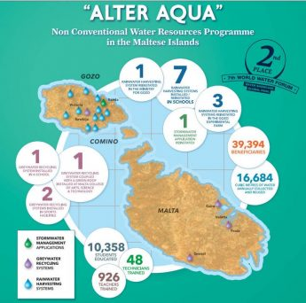 The Alter Aqua Programme celebrates four years of achievements