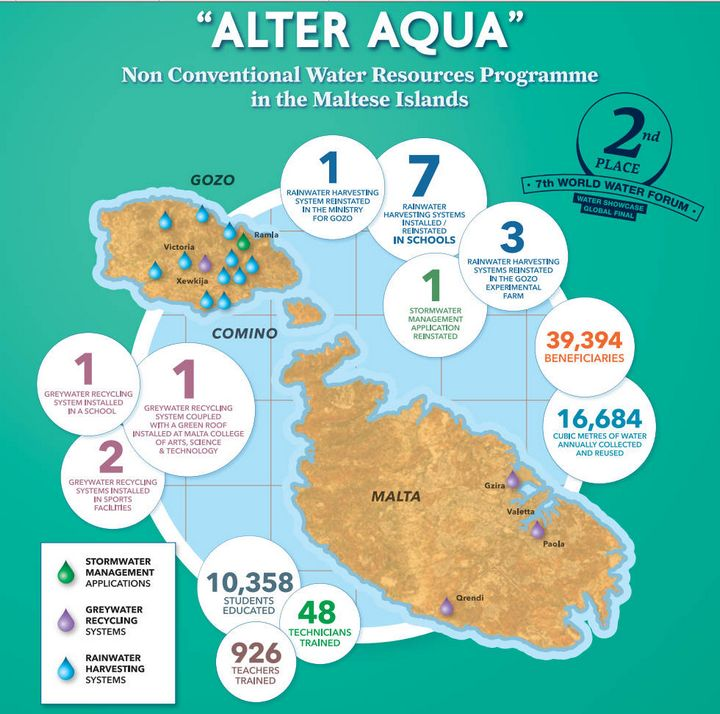 The Alter Aqua Programme celebrates four years of achievements