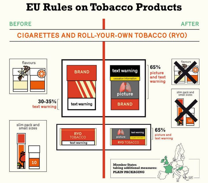 New regulations come into force today for tobacco related products