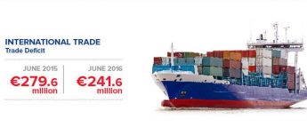 International trade deficit in June down by €38.0 million on 2015