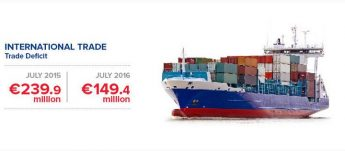 Malta's trade deficit down by €90.5 million to €149.4 million - NSO