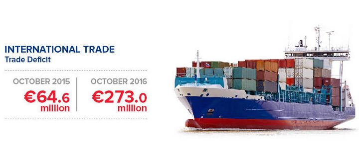 International trade deficit up by €208.4 million on last year