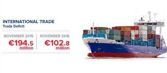 Malta registered a trade deficit of €102.8 million in November