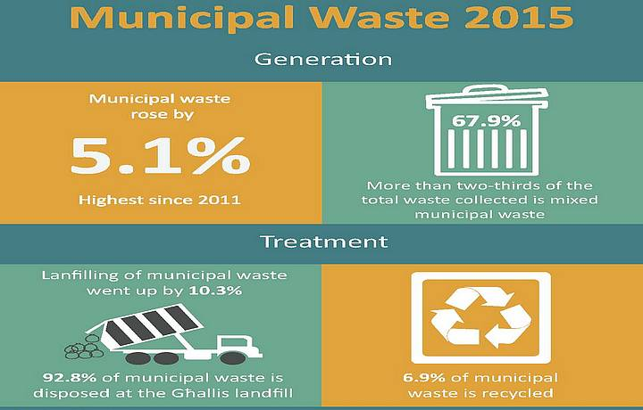 92.8% of municipal waste treated by landfilling in 2015