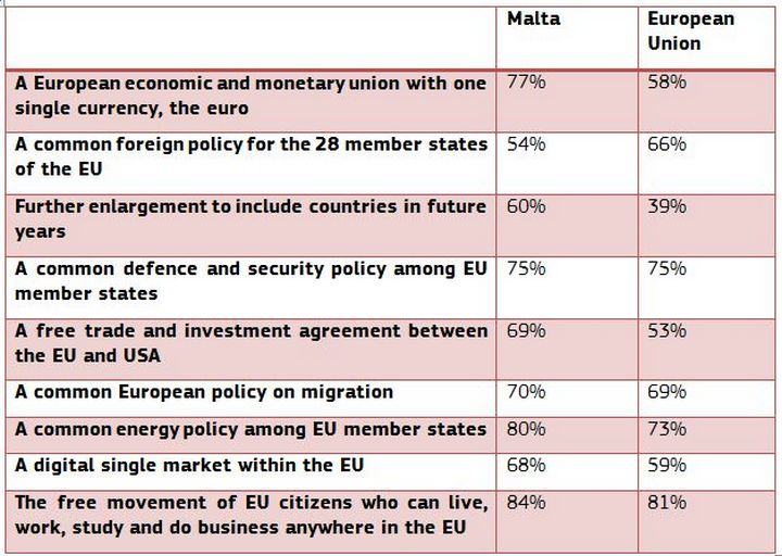 "Maltese ""very positive"" about the EU and what it stands for - Survey"